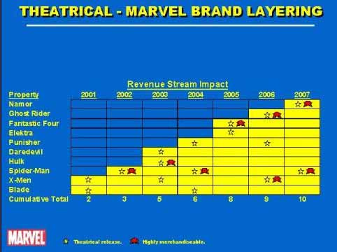 Estimación Marvel Entertaiment